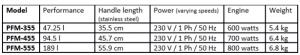 THUNDERBIRD Hand Blenders - Technical Data